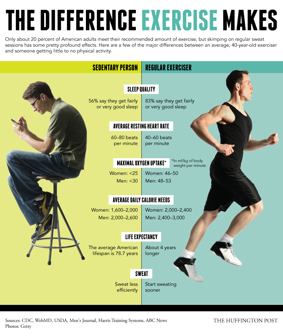 Here is the proof  that exercise changes everything